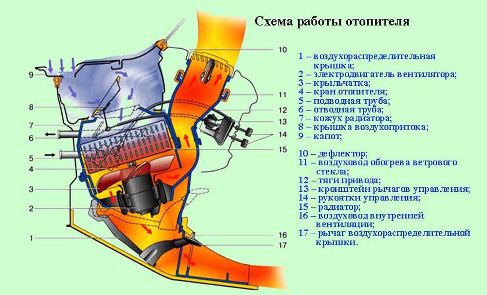 Radiator Pemanas Menggunakan Sistem Penyejukan Mesin Untuk Beroperasi Jumlah Cecair Panas Yang Memasuki Ia Terletak Berhampiran Tingkat