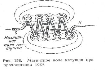 磁場 コイル